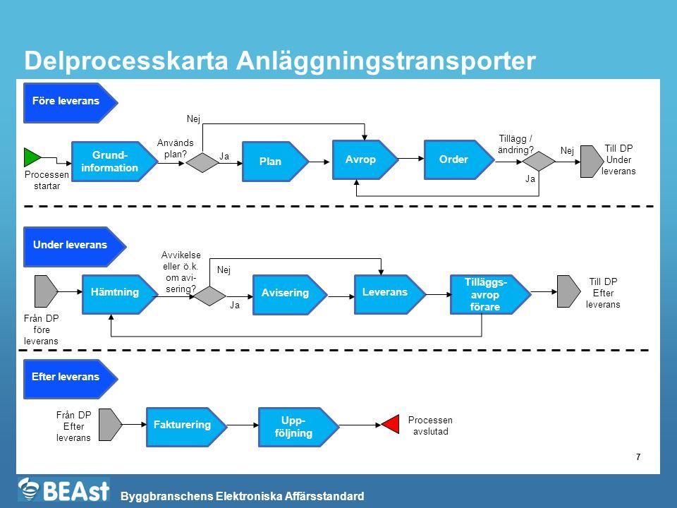 Delprocesskarta Anläggningstransporter