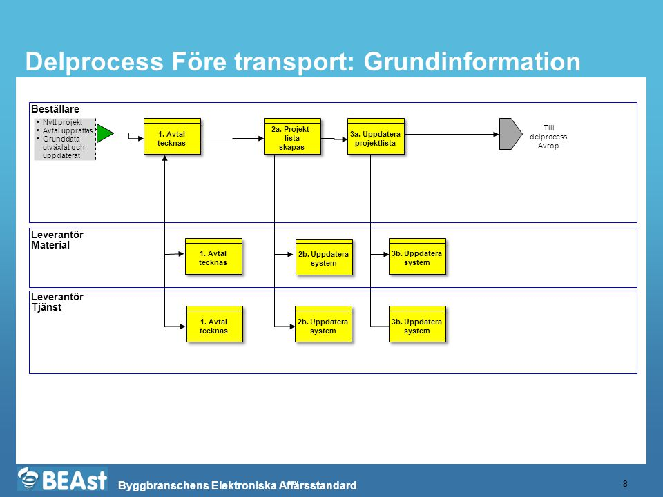 Delprocess Före transport: Grundinformation