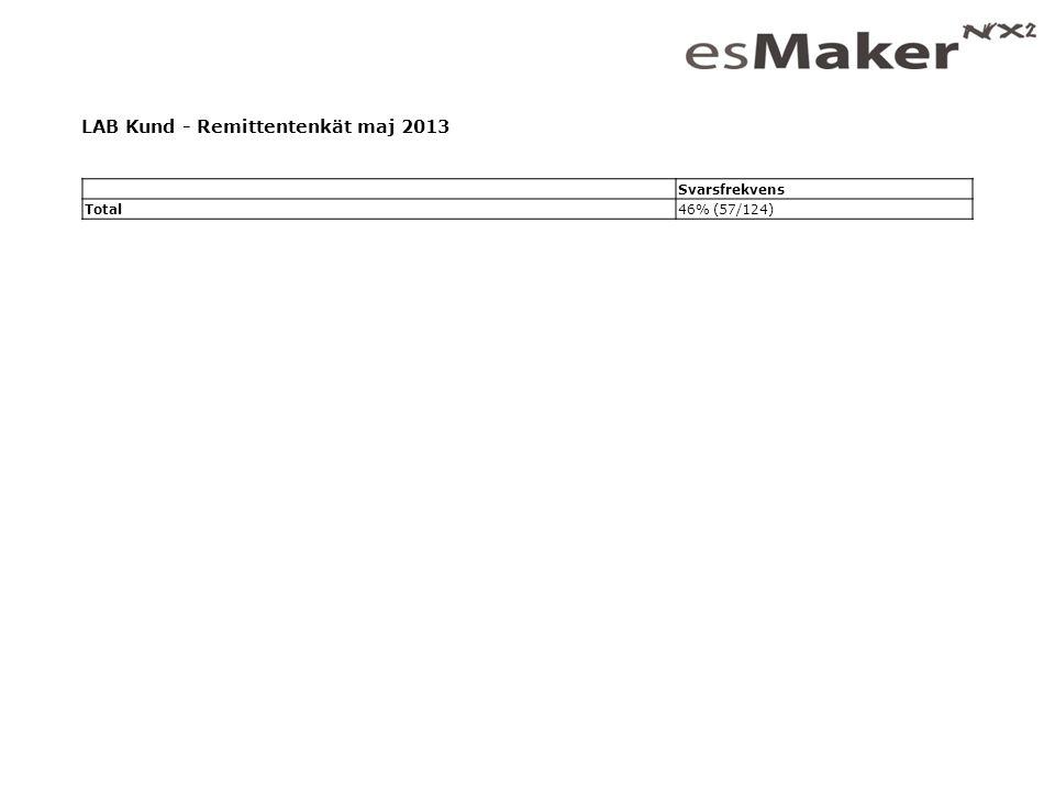 LAB Kund - Remittentenkät maj 2013