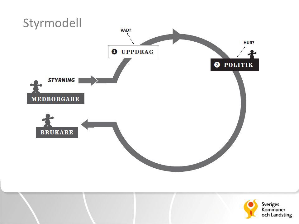Styrmodell