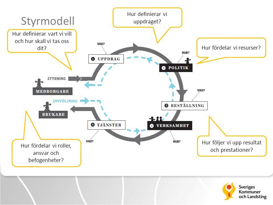 Styrmodell Hur definierar vi uppdraget
