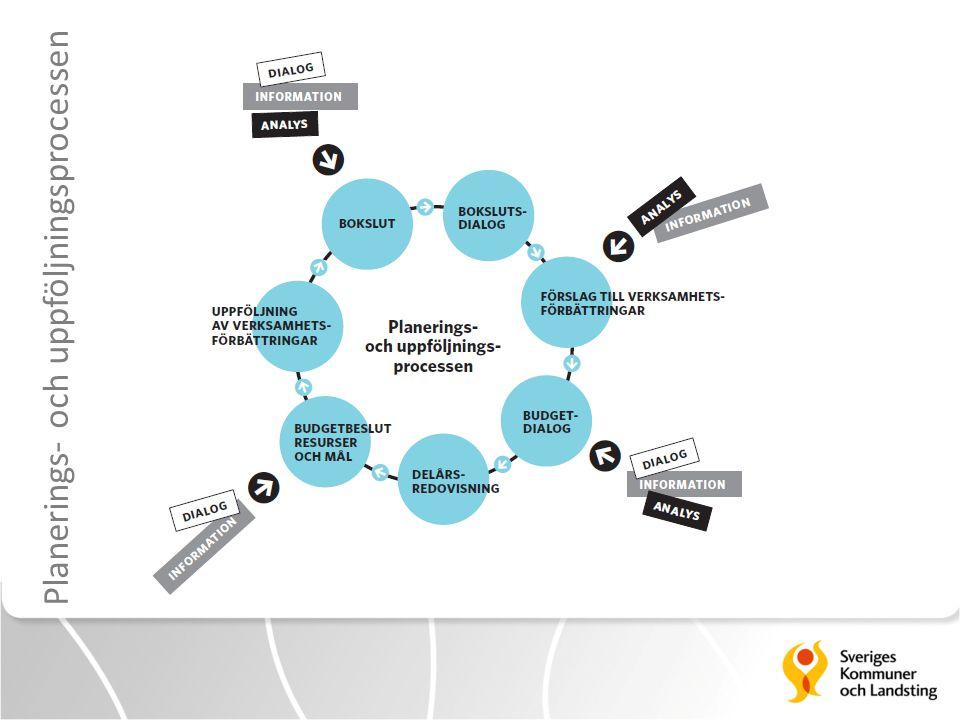 Planerings- och uppföljningsprocessen