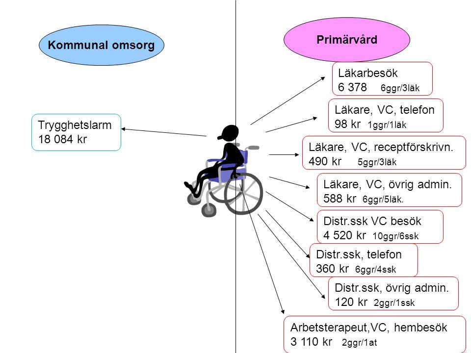 Primärvård Kommunal omsorg. Läkarbesök. 6 378 6ggr/3läk. Läkare, VC, telefon. 98 kr 1ggr/1läk.