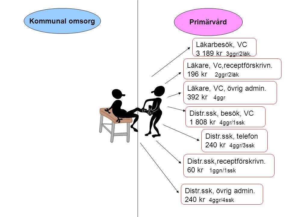 Kommunal omsorg Primärvård. Läkarbesök, VC. 3 189 kr 3ggr/2läk. Läkare, Vc,receptförskrivn. 196 kr 2ggr/2läk.