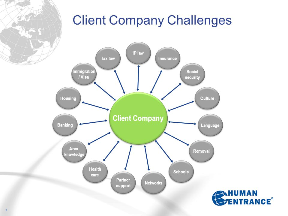 Client Company Challenges