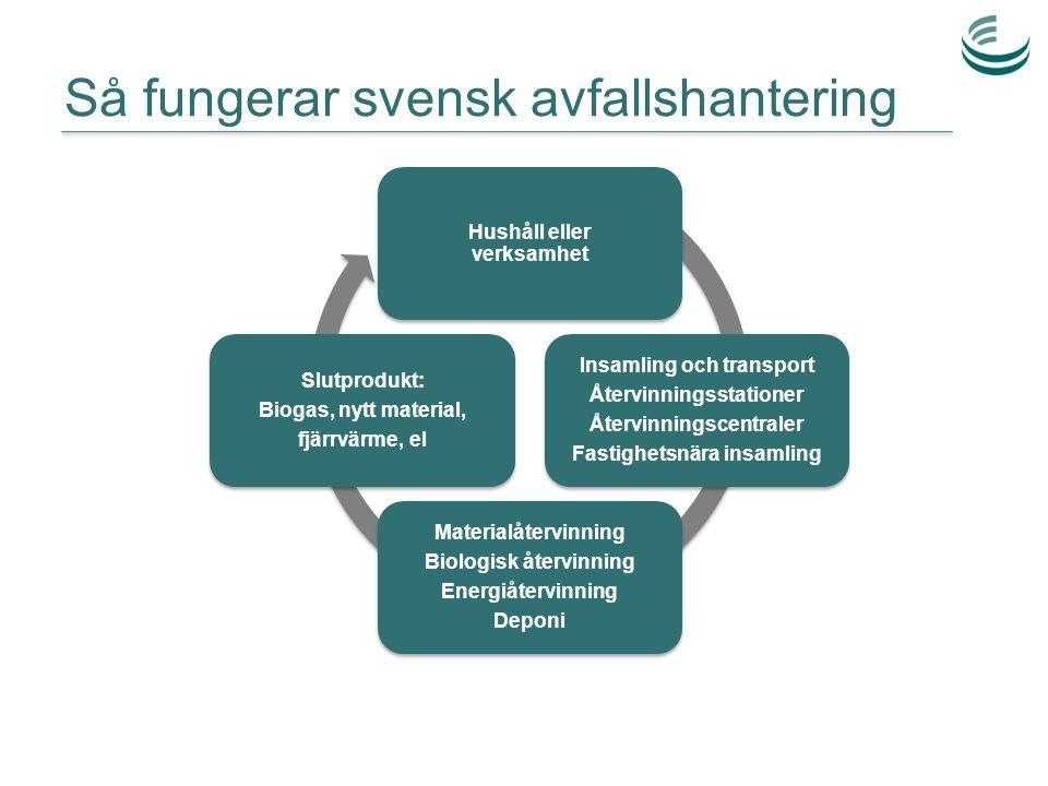 Så fungerar svensk avfallshantering