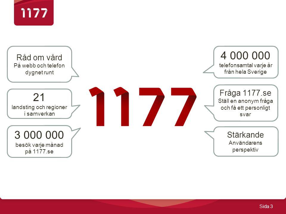 4 000 000 21 3 000 000 Råd om vård Fråga 1177.se Stärkande