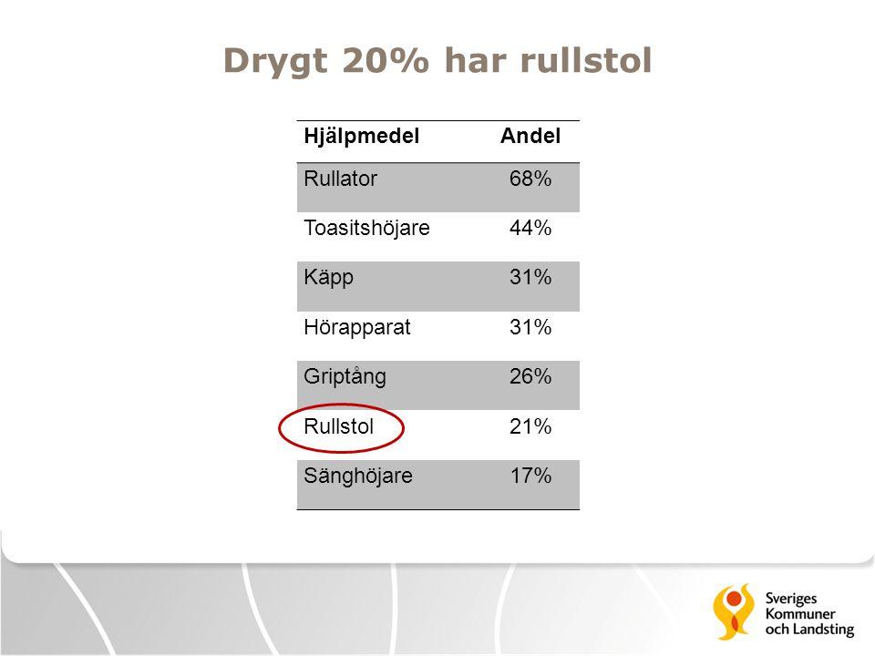 Drygt 20% har rullstol Hjälpmedel Andel Rullator 68% Toasitshöjare 44%