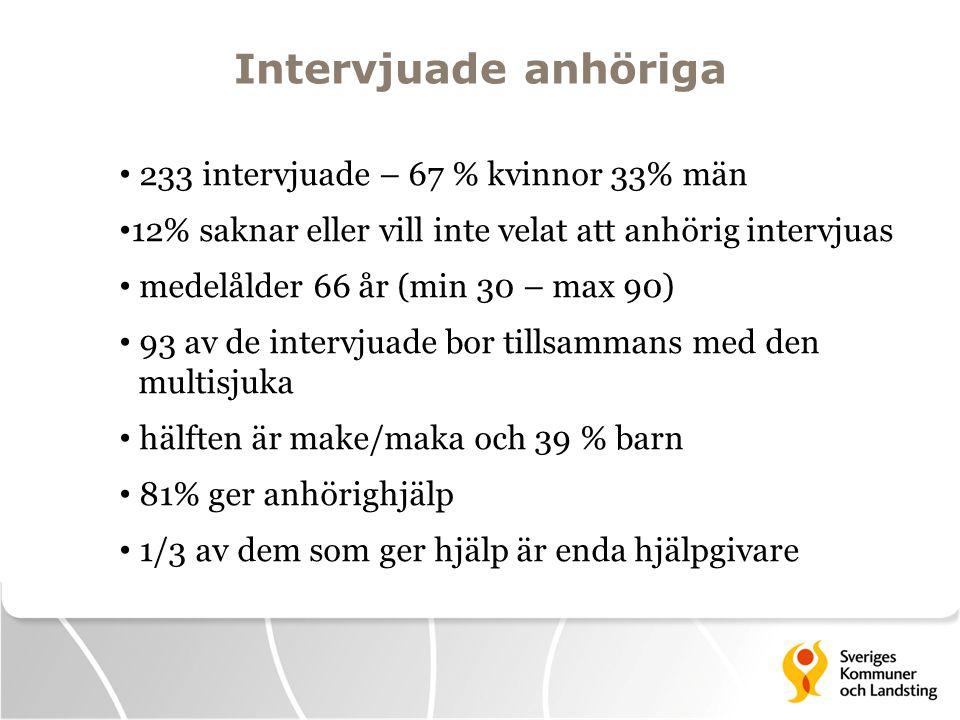 Intervjuade anhöriga 233 intervjuade – 67 % kvinnor 33% män