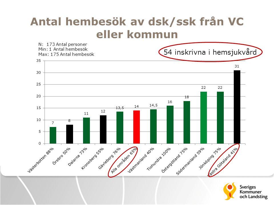 Antal hembesök av dsk/ssk från VC eller kommun
