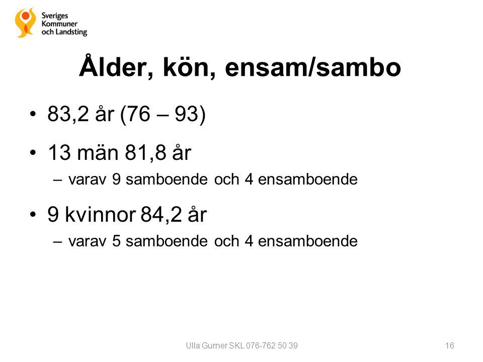 Ålder, kön, ensam/sambo 83,2 år (76 – 93) 13 män 81,8 år