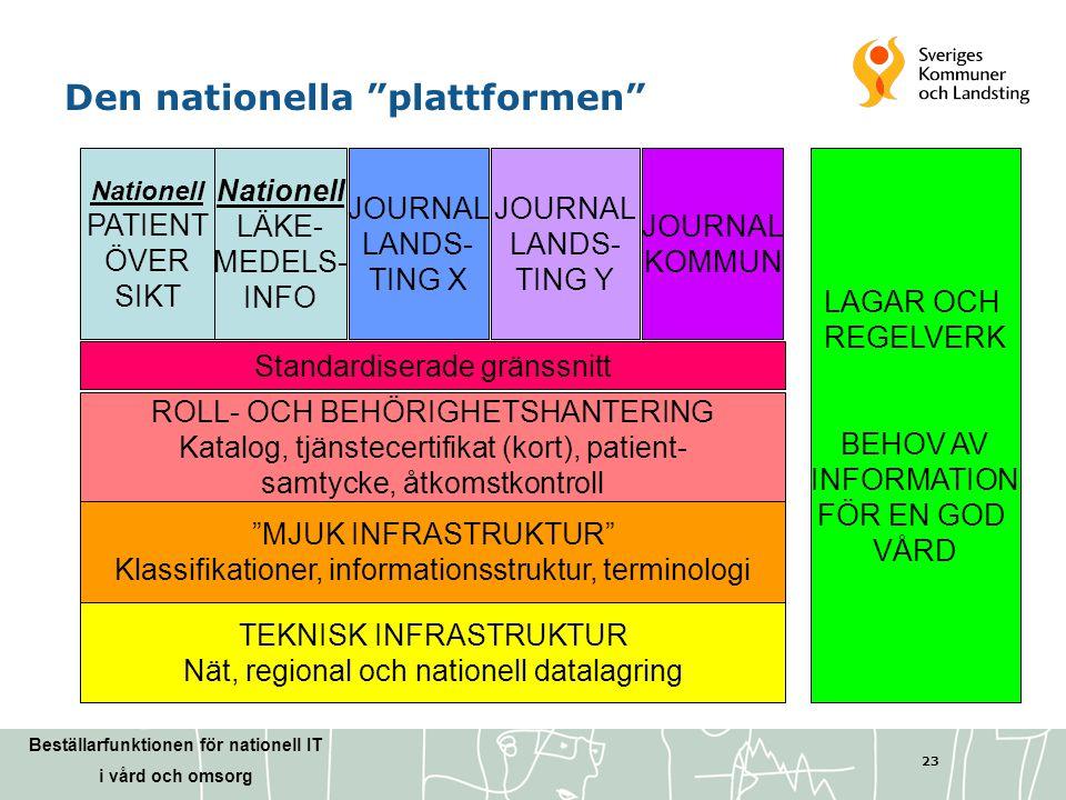 Den nationella plattformen