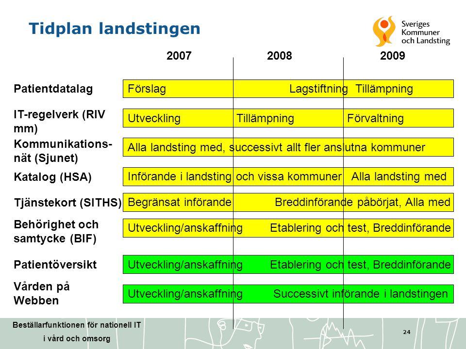 Tidplan landstingen 2007 2008 2009 Patientdatalag
