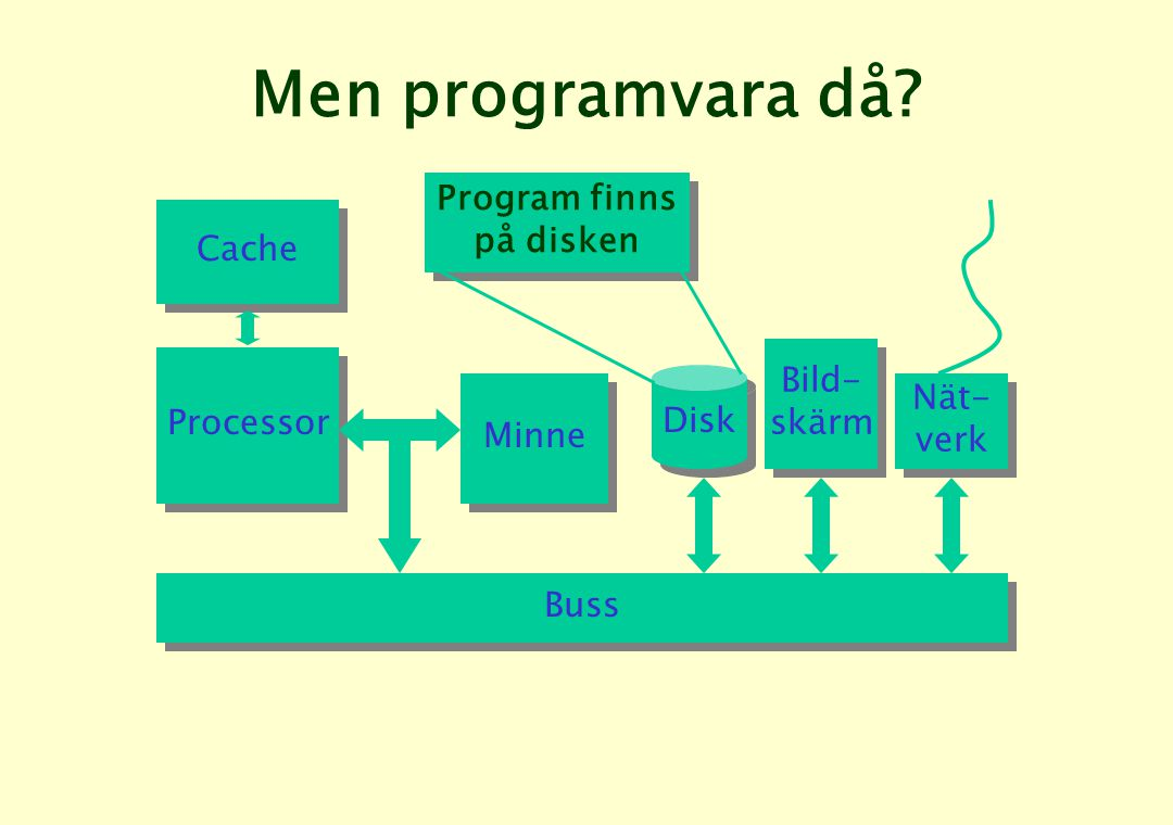 Men programvara då Program finns på disken Processor Minne Cache Disk