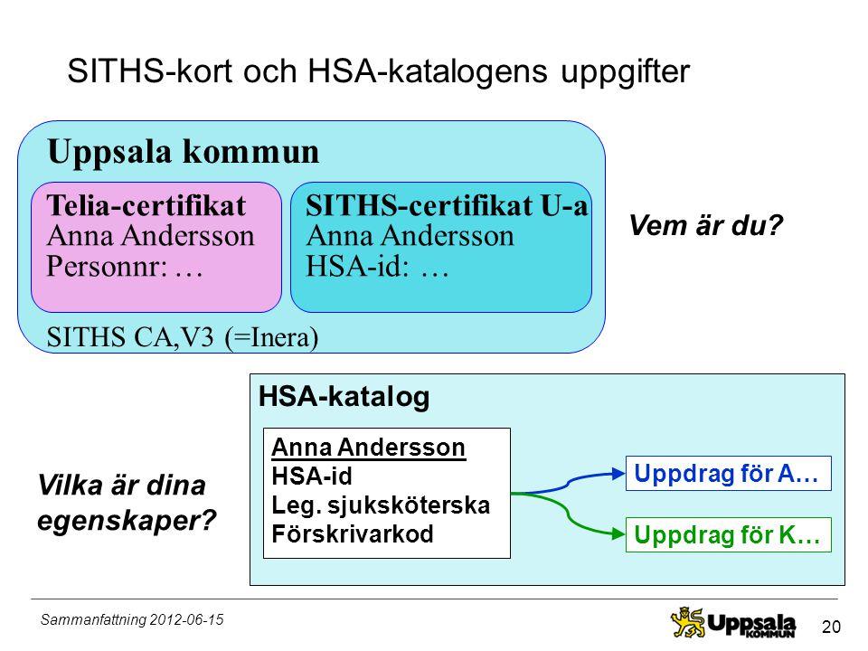 SITHS-kort och HSA-katalogens uppgifter