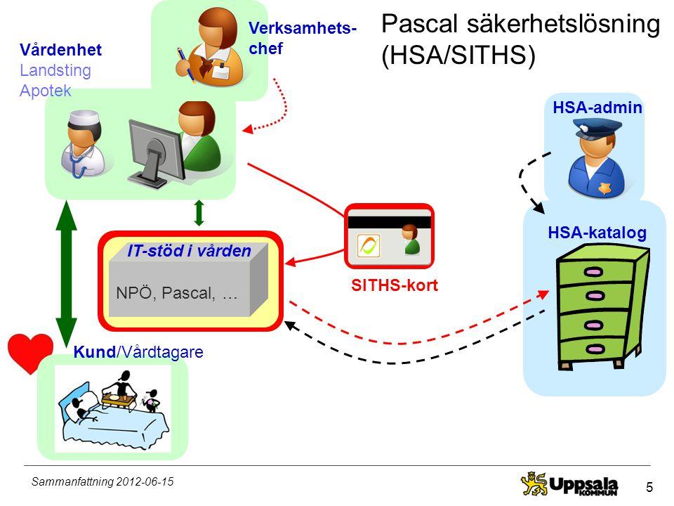 Pascal säkerhetslösning (HSA/SITHS)