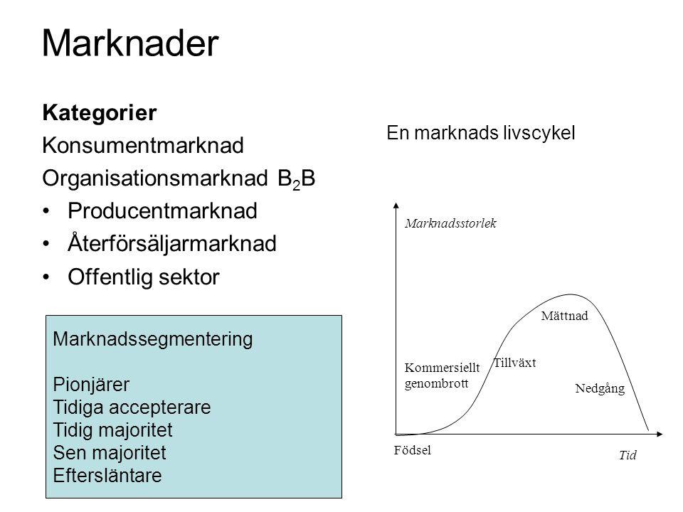 Marknader Kategorier Konsumentmarknad Organisationsmarknad B2B