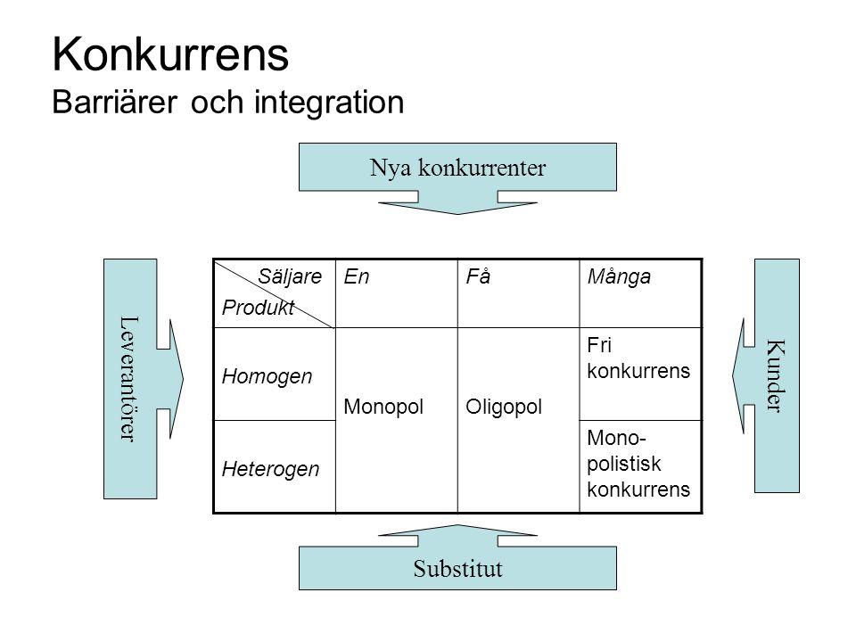 Konkurrens Barriärer och integration