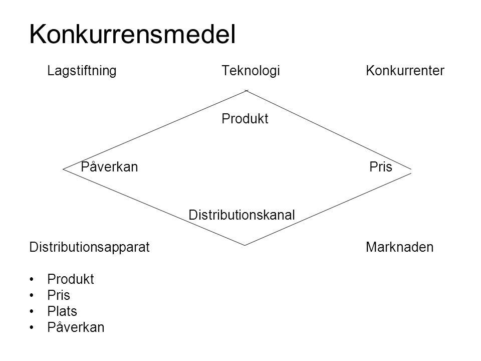 Konkurrensmedel Lagstiftning Teknologi Konkurrenter Produkt