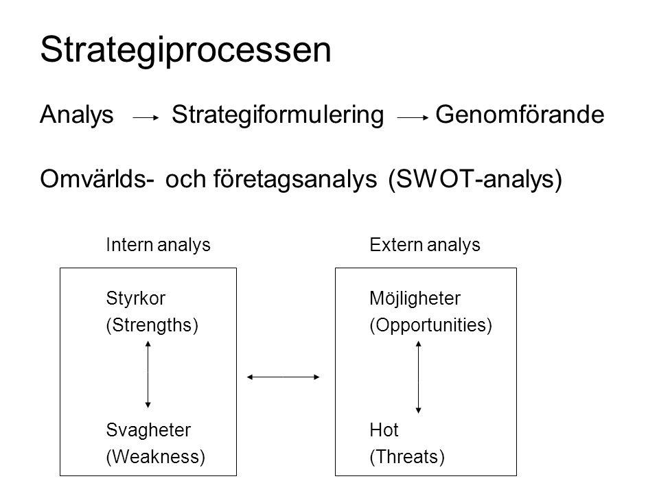 Strategiprocessen Analys Strategiformulering Genomförande