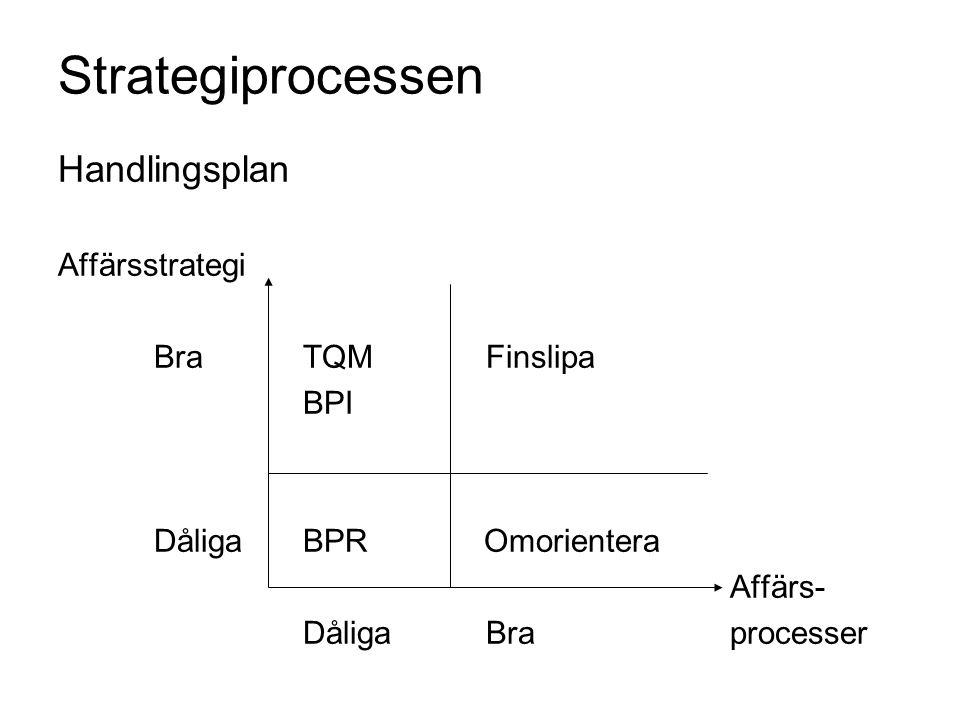 Strategiprocessen Handlingsplan Affärsstrategi Bra TQM Finslipa BPI