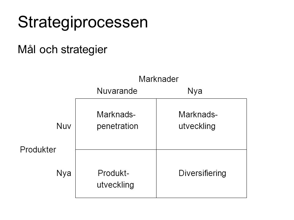 Strategiprocessen Mål och strategier Marknader Nuvarande Nya