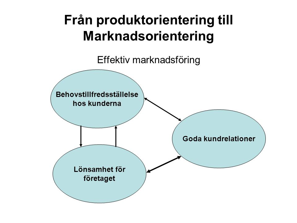 Från produktorientering till Marknadsorientering