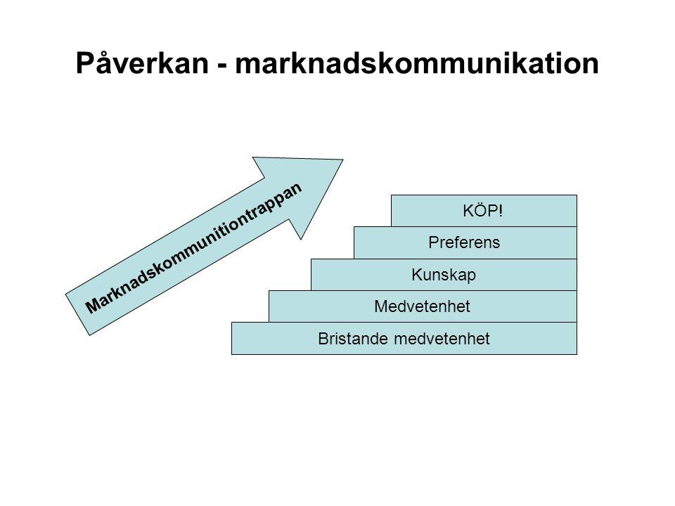 Påverkan - marknadskommunikation