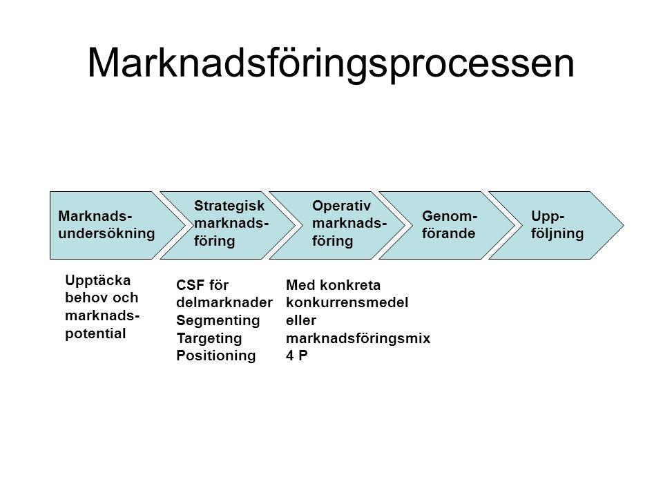 Marknadsföringsprocessen