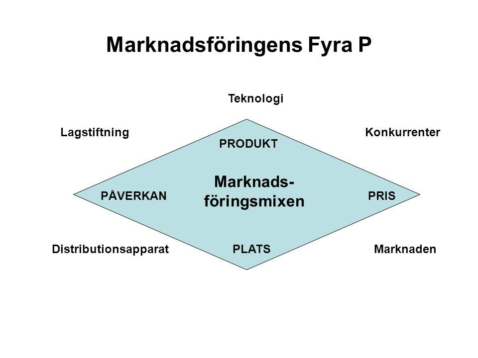 Marknadsföringens Fyra P