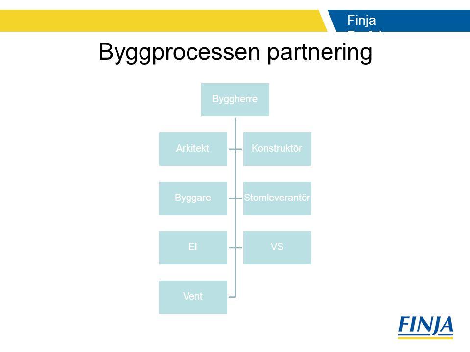 Byggprocessen partnering