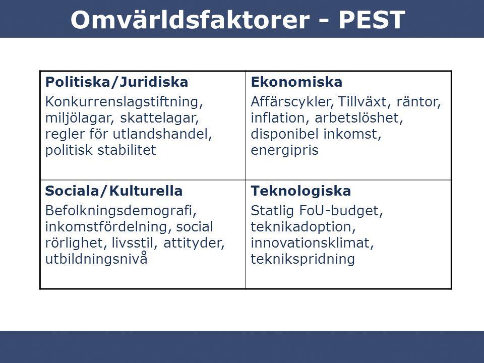 Omvärldsfaktorer - PEST