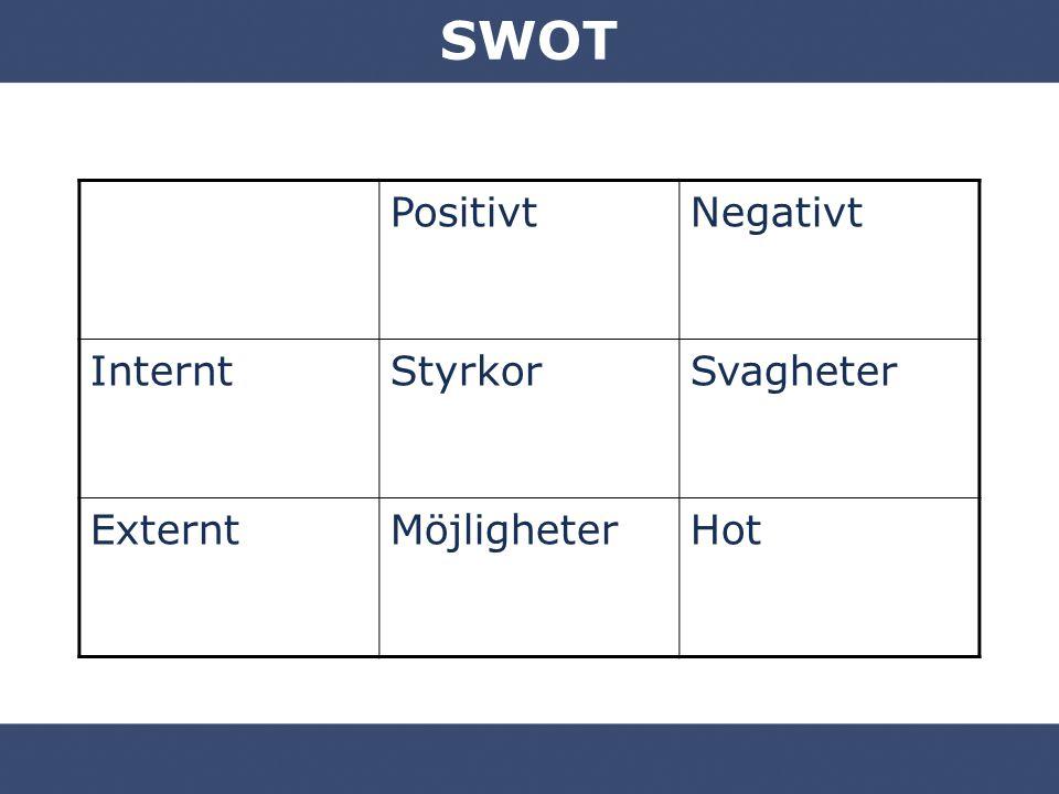 SWOT Positivt Negativt Internt Styrkor Svagheter Externt Möjligheter