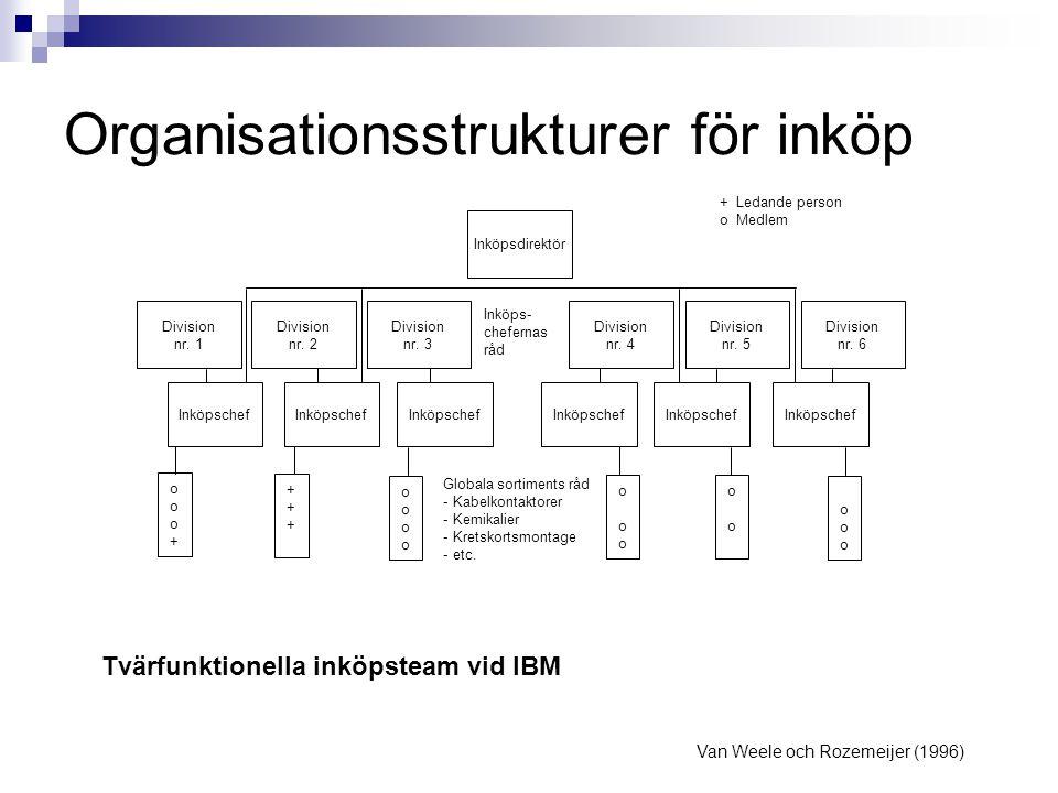 Organisationsstrukturer för inköp