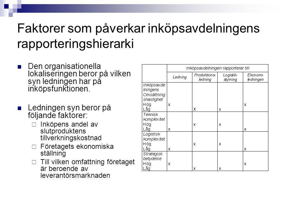 Faktorer som påverkar inköpsavdelningens rapporteringshierarki