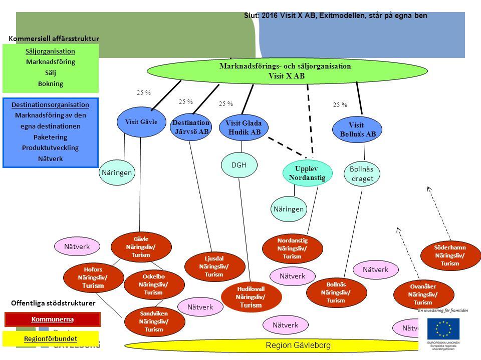 Kommersiell affärsstruktur