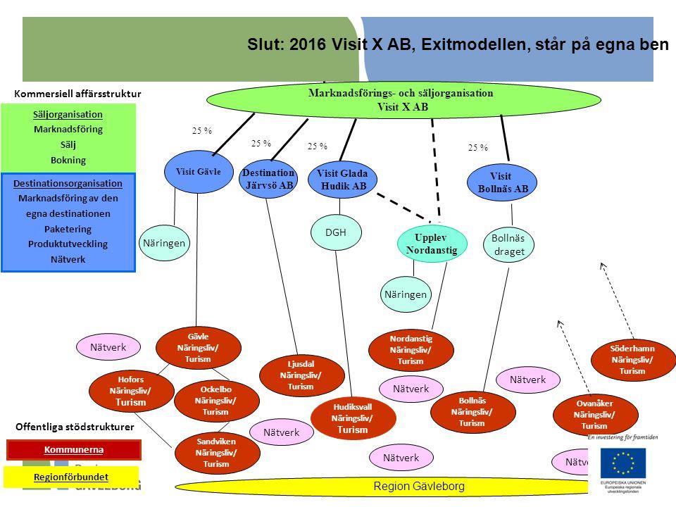 Kommersiell affärsstruktur Marknadsförings- och säljorganisation