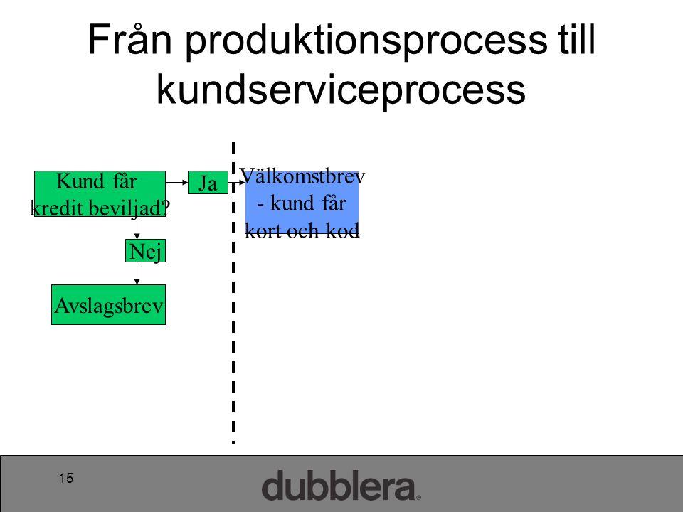 Från produktionsprocess till kundserviceprocess