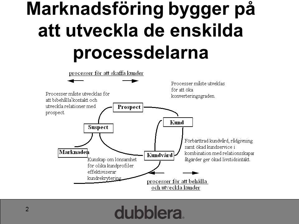 Marknadsföring bygger på att utveckla de enskilda processdelarna