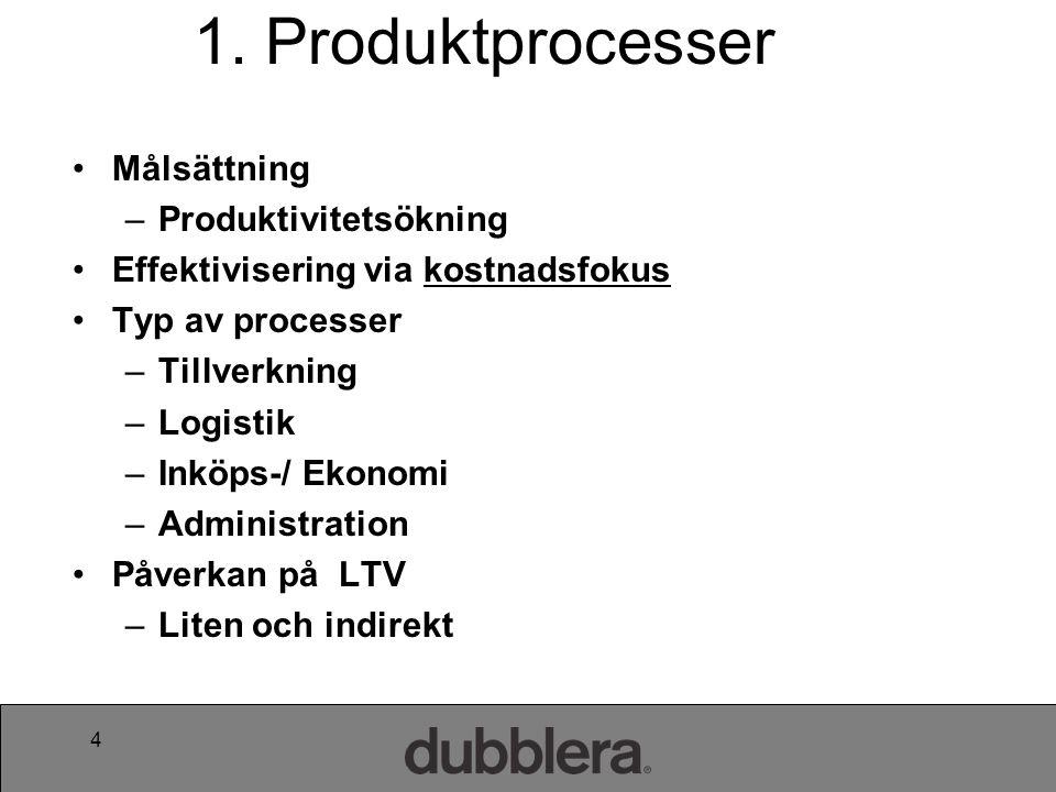 1. Produktprocesser Målsättning Produktivitetsökning