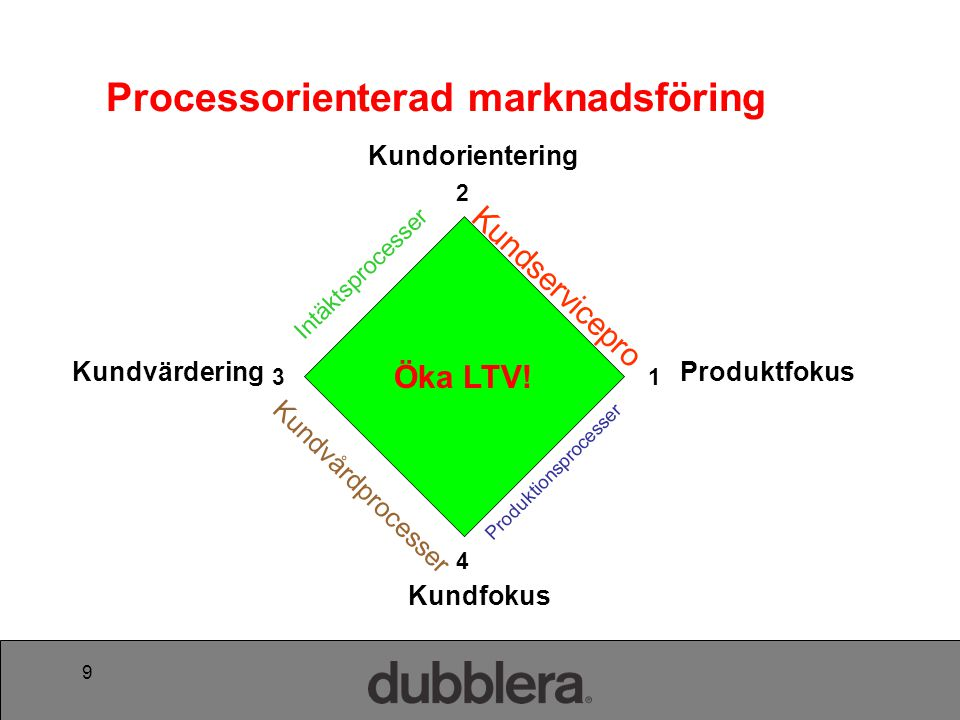 Processorienterad marknadsföring