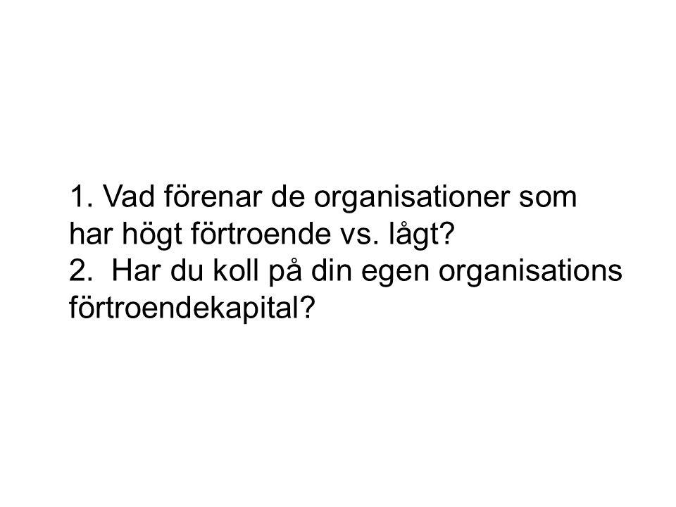 1. Vad förenar de organisationer som har högt förtroende vs. lågt. 2