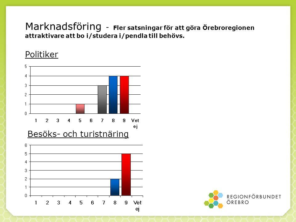 Marknadsföring - Fler satsningar för att göra Örebroregionen attraktivare att bo i/studera i/pendla till behövs. Politiker
