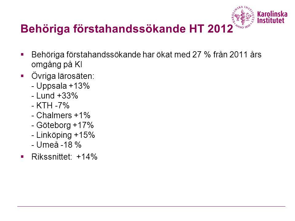Behöriga förstahandssökande HT 2012