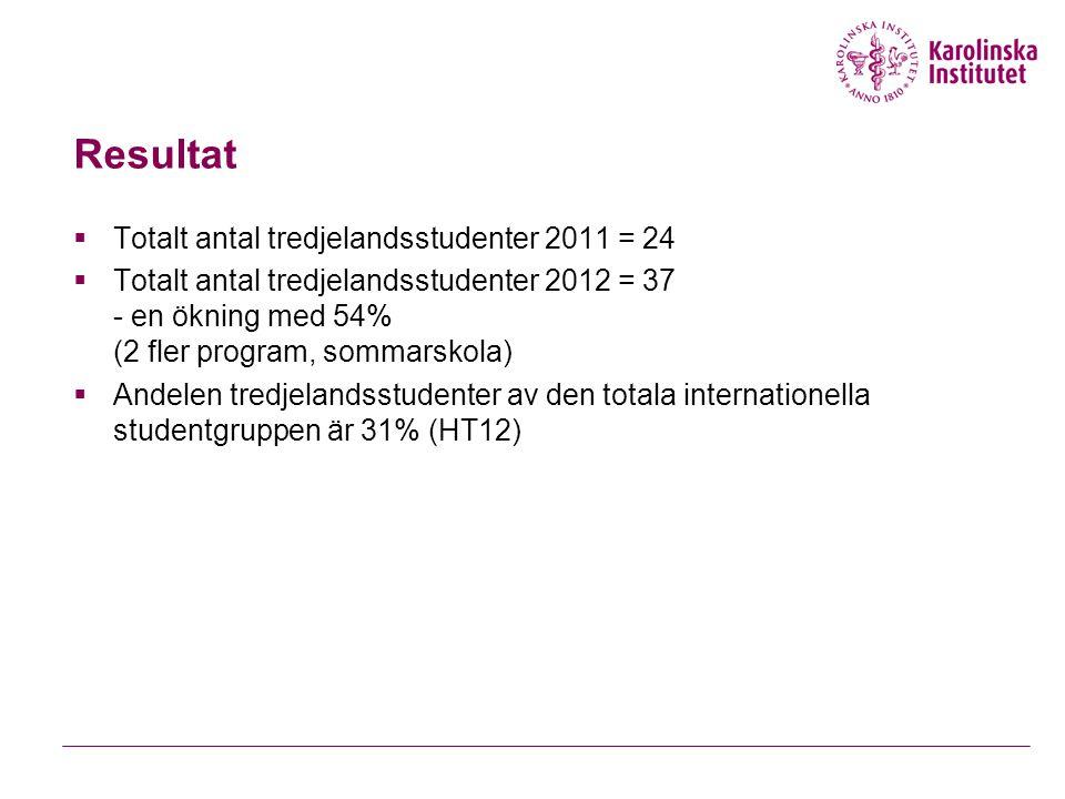 Resultat Totalt antal tredjelandsstudenter 2011 = 24