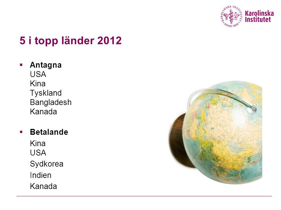 5 i topp länder 2012 Antagna USA Kina Tyskland Bangladesh Kanada