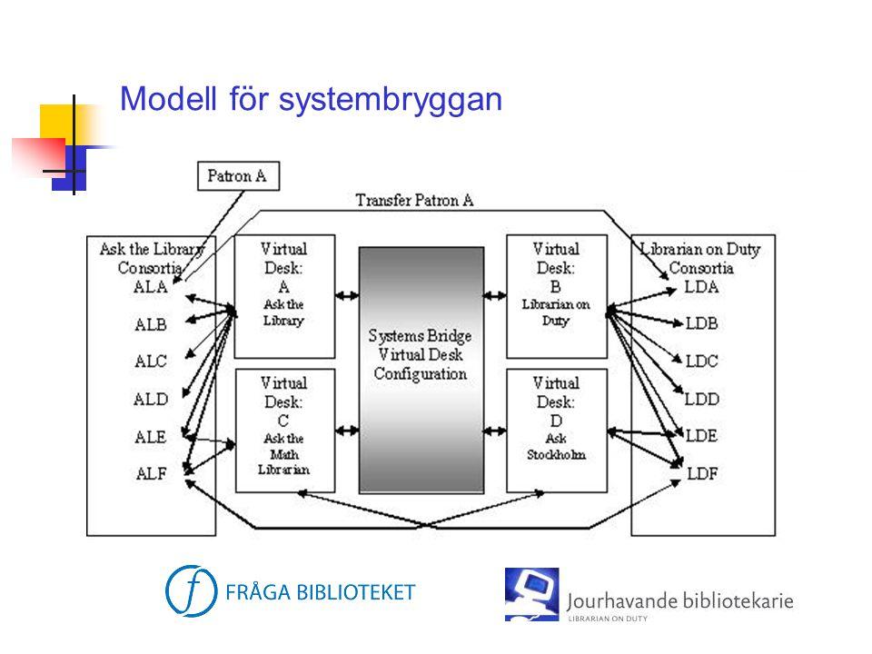 Modell för systembryggan