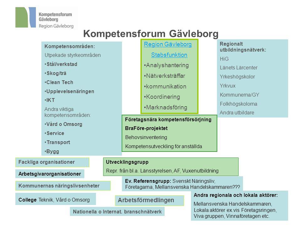 Kompetensforum Gävleborg