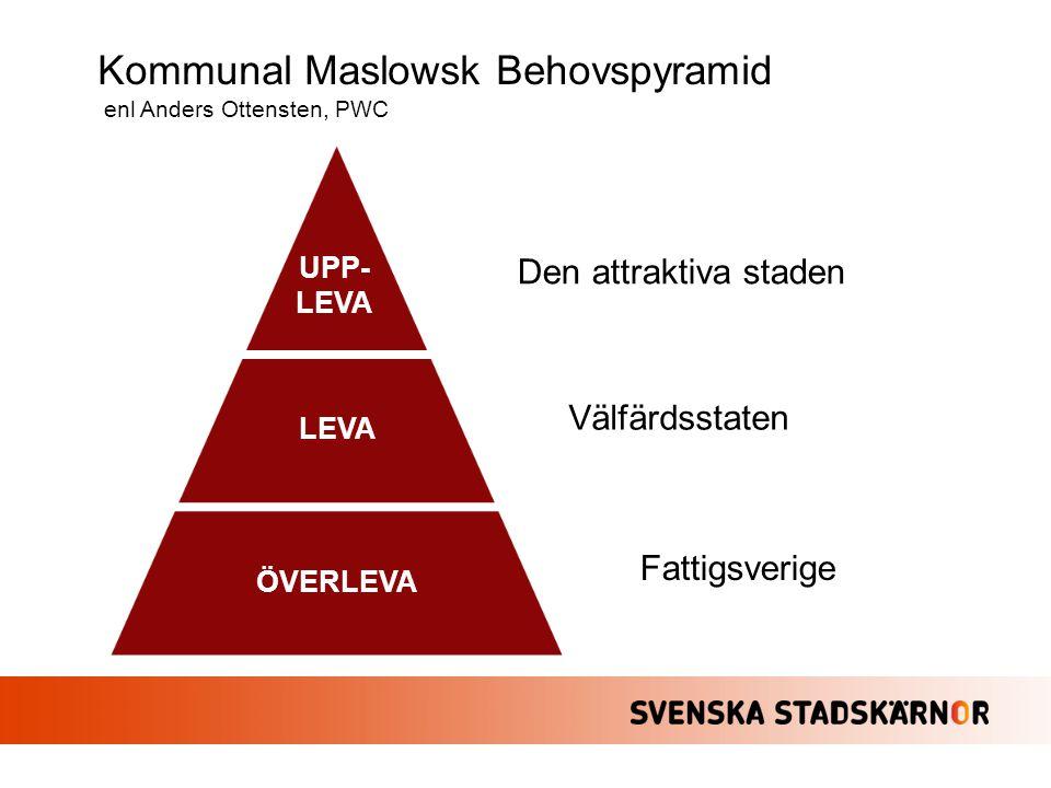 Kommunal Maslowsk Behovspyramid