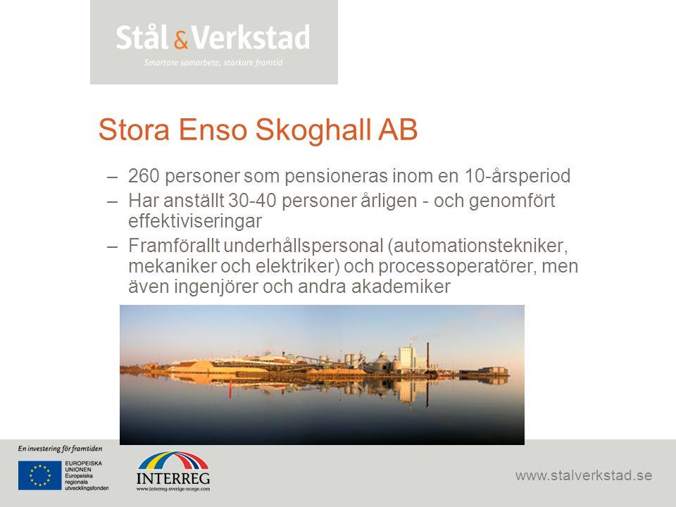 Stora Enso Skoghall AB 260 personer som pensioneras inom en 10-årsperiod. Har anställt 30-40 personer årligen - och genomfört effektiviseringar.